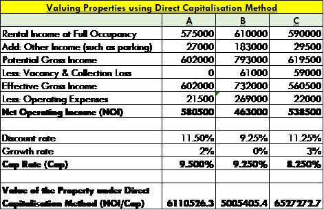 Valuation of Real Estate Assets: A Hypothetical Case Study